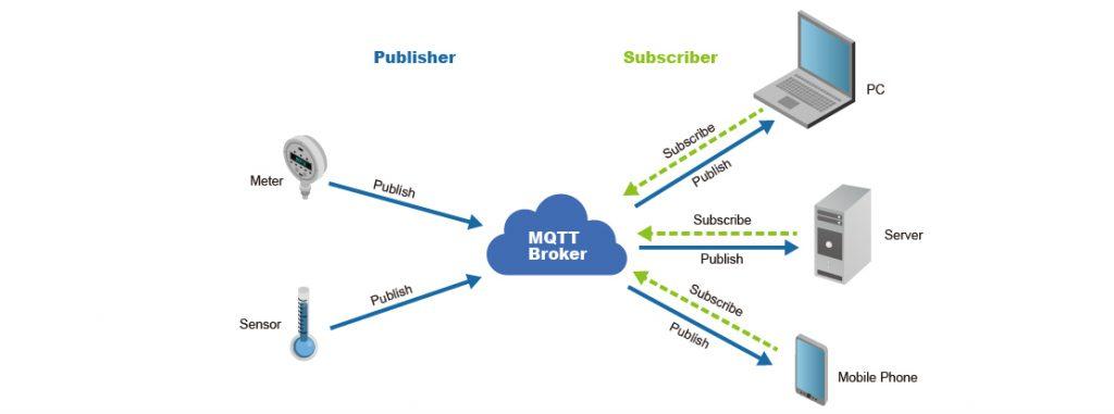 การใช้งาน mqtt เพื่อส่งข้อมูล